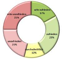 Mitarbeiterzufriedenheit 2012