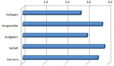 Firmenbewertungen im Durchschnitt